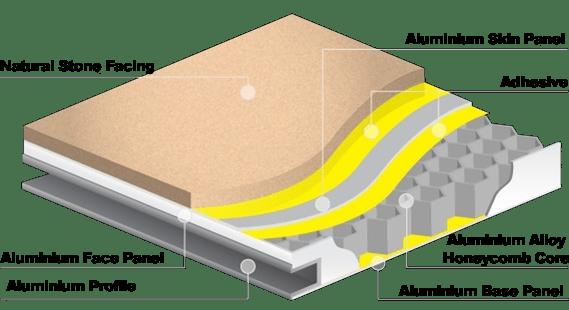 Lightweight Cladding | Dynamic Facades Aerolite Ultralite