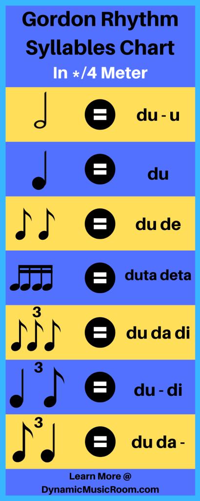 image gordon rhythm syllables chart