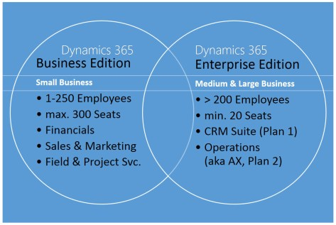 dynmaics-365-business-enterprise-edition-ii