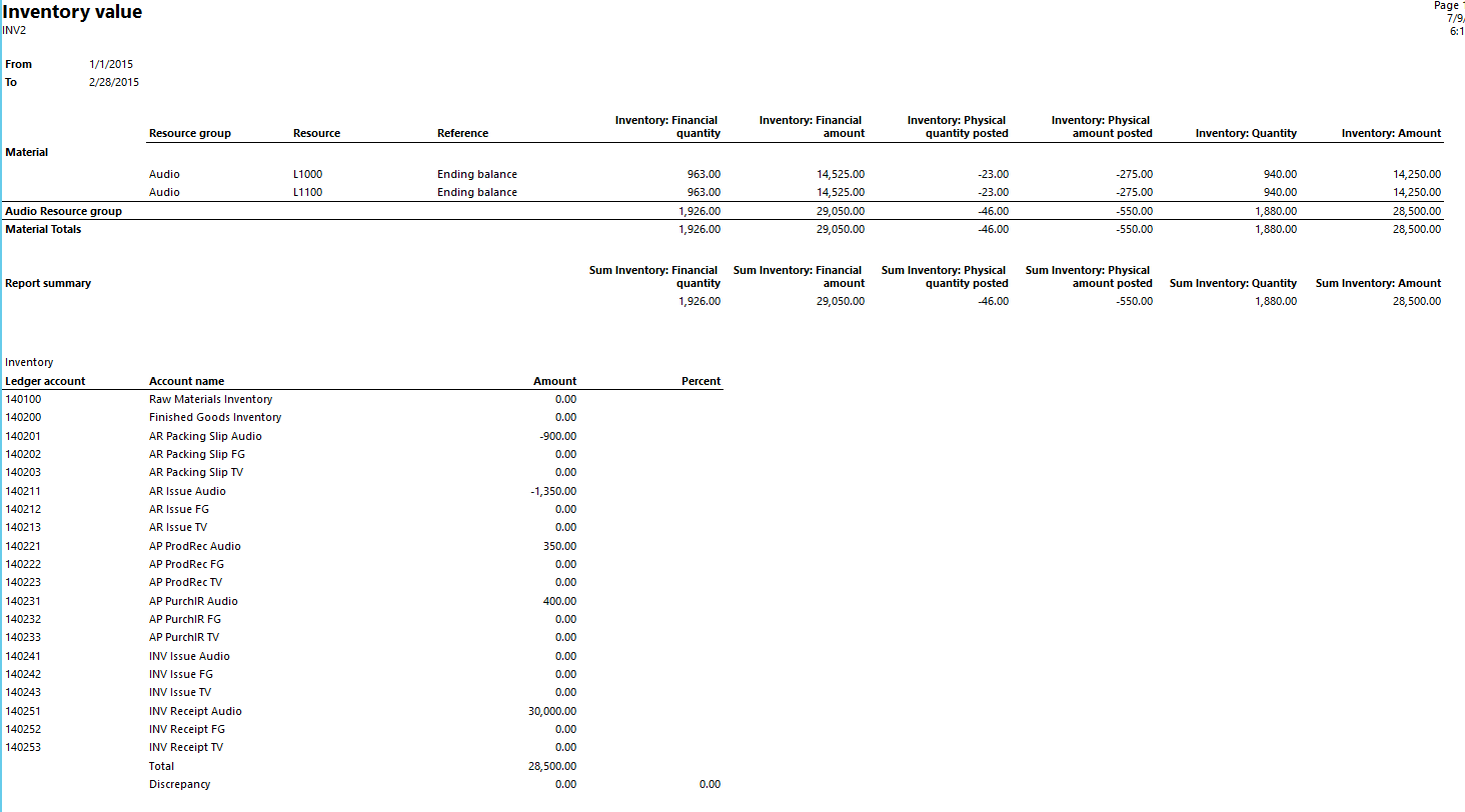 Inventory Value Report