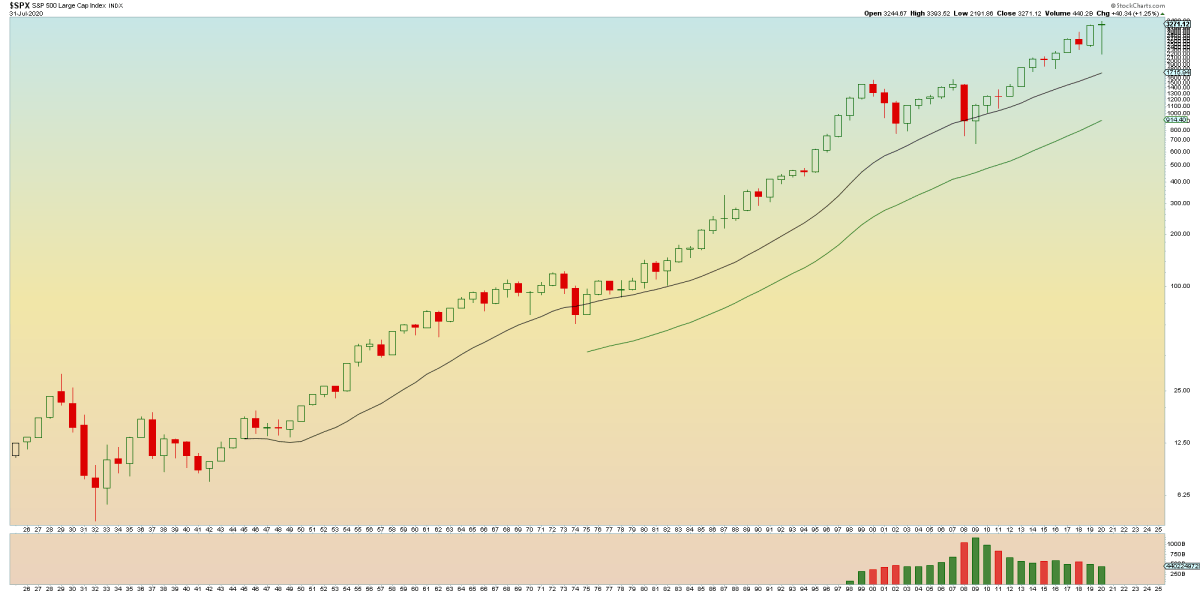 SPX Yearly Aug 3 2020