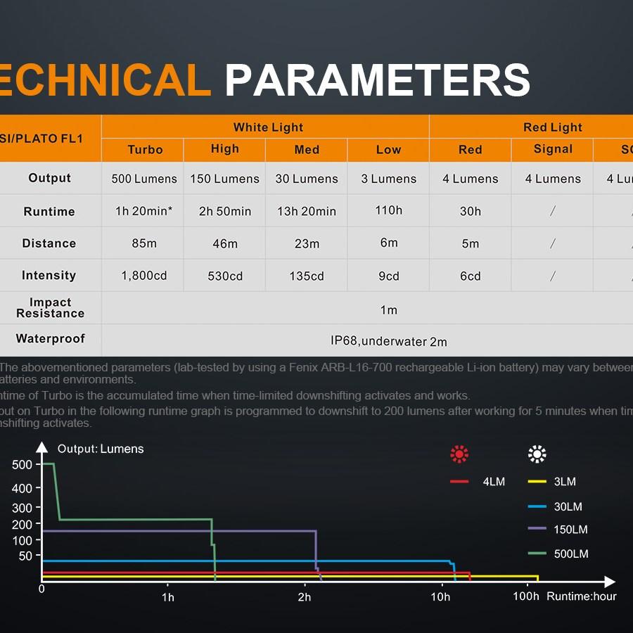 Nabíjacia LED čelovka Fenix HM51R Ruby
