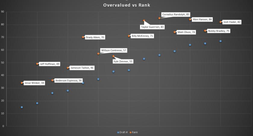 MILB Draft Overvalued