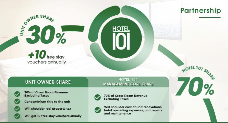 Hotel 101 Partnership