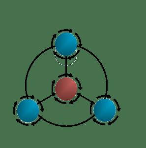 dysc-4-subprocessen