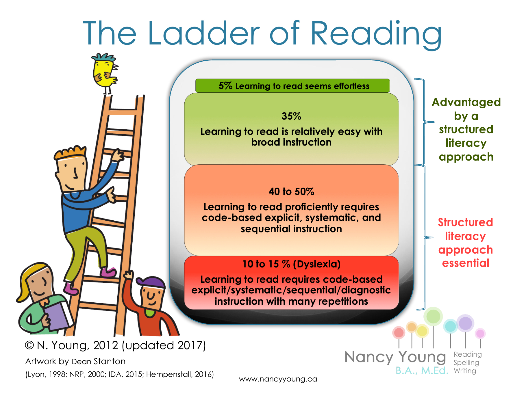 Ladder Of Reading Infographic