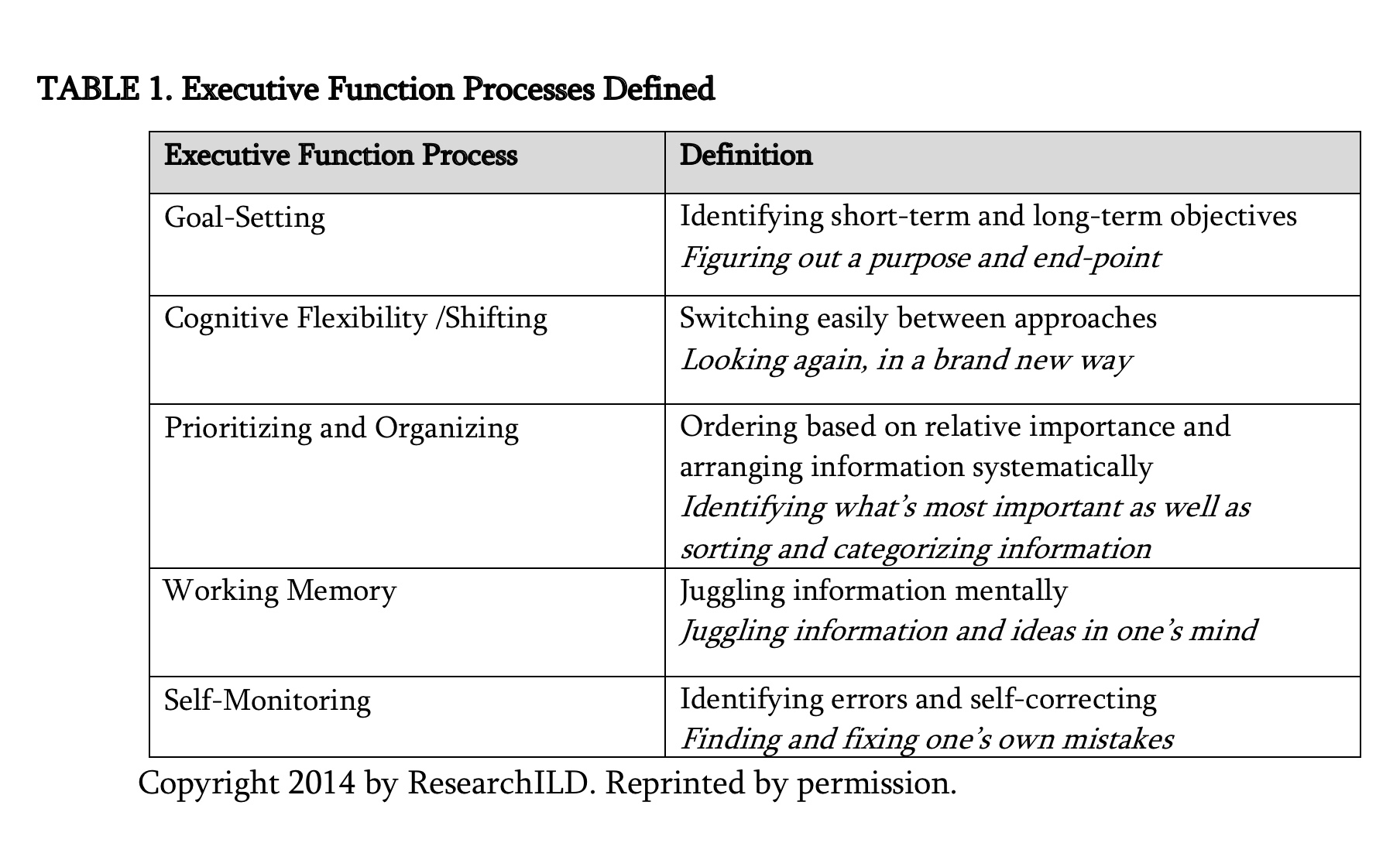 Executive Function Definition