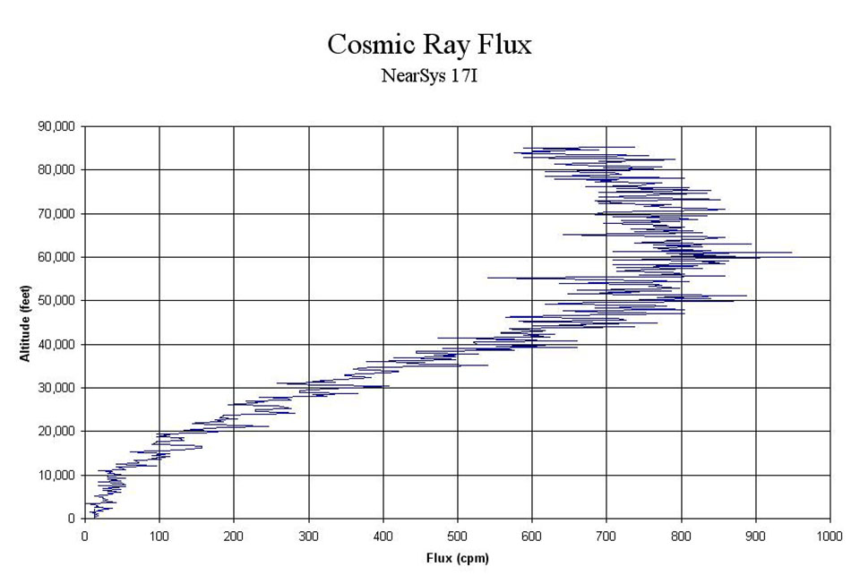 This may look significant, but it's actually pretty typical of the cosmic ray flux as a function of altitude. I was hoping for a noticeable drop in cosmic ray flux around 45,000 feet, but only got a tiny blip. That blip disappears when I look at the rate at which the flux rate is changing with altitude. Therefore, I expect it's nothing more than an example of the random nature of cosmic radiation.