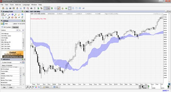 Chartnexus - Your Personal Software For Technical Analysis for Beginners