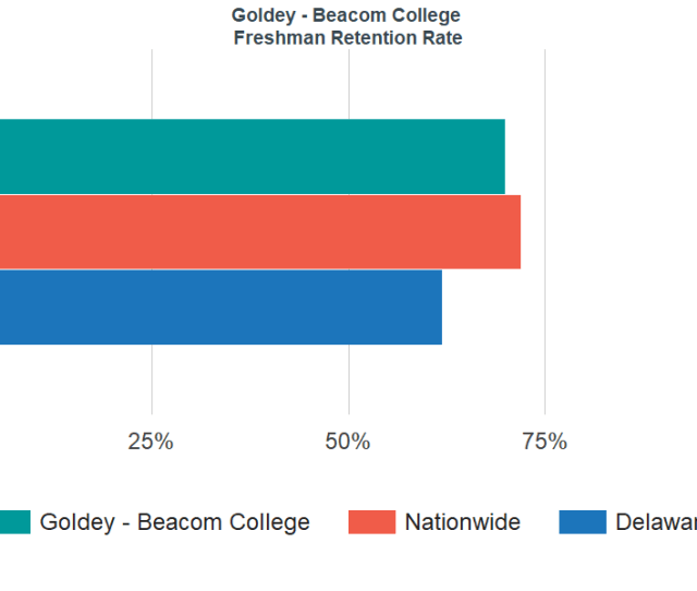 Freshman Retention Rate At Goldey Beacom College