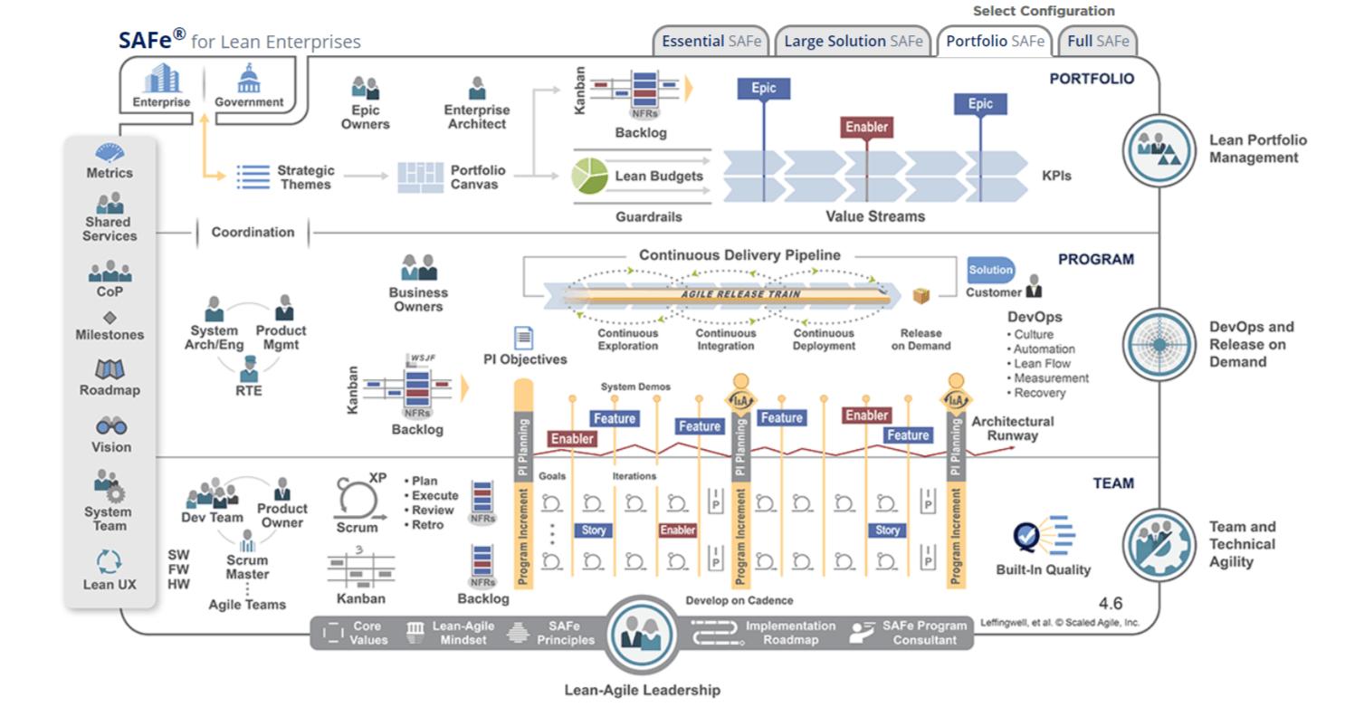What Is Scaled Agile Framework 9 Principles Dzone Agile