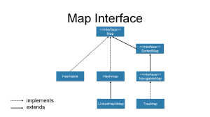 An Introduction to the Java Collections Framework  DZone Java