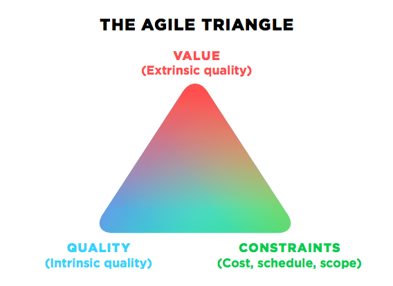 WHO OWNS QUALITY IN AGILE
