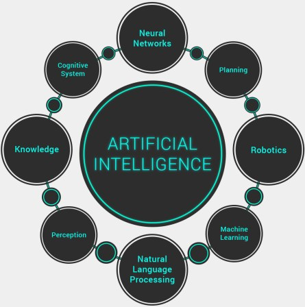 How Blockchain Can Transform Artificial Intelligence - DZone AI