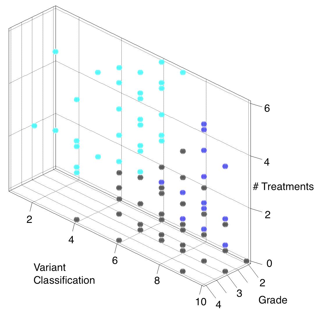 Consensus Clustering Via Apache Spark