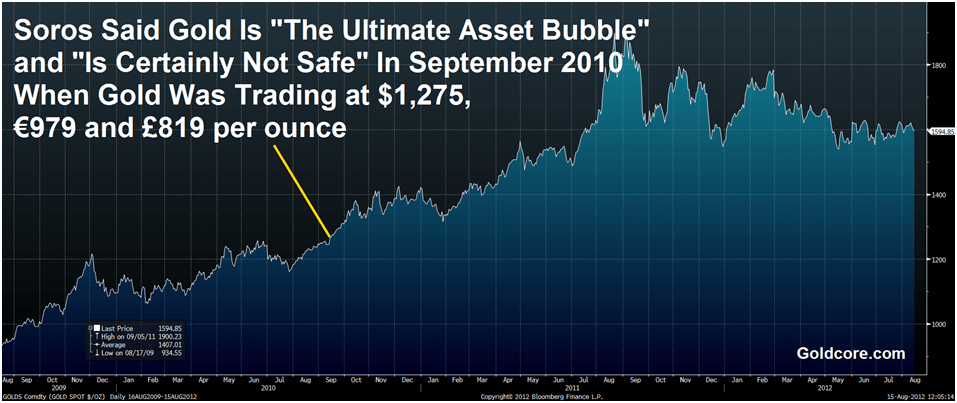 https://i2.wp.com/dzswc0o8s13dx.cloudfront.net/goldcore_bloomberg_chart1_15-08-12.png