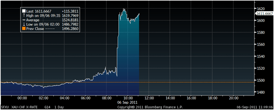 goldcore_bloomberg_chart2_06-09-11.png