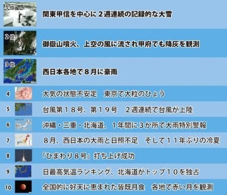 お天気10大ニュース 2014