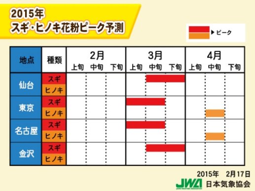 2015 スギ・ヒノキピーク{関東方面)