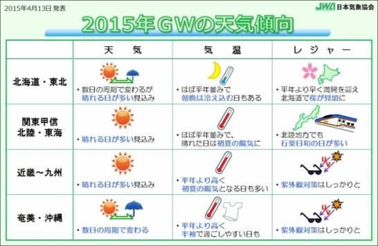 日本気象協会 - ゴールデンウィークのお天気