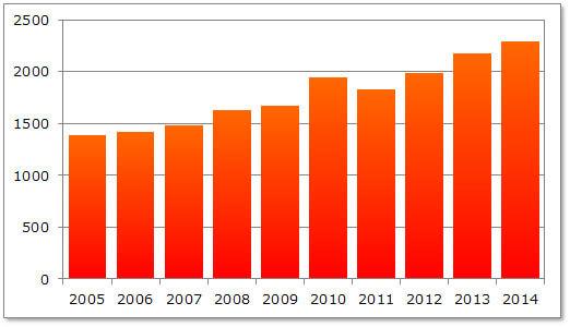 <過去10年間の山岳遭難発生状況> 警察庁「平成26年中における山岳遭難の概況」から作図