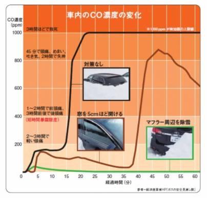 車内 CO 濃度の変化