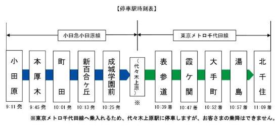 「メトロおさんぽ号」の停車駅