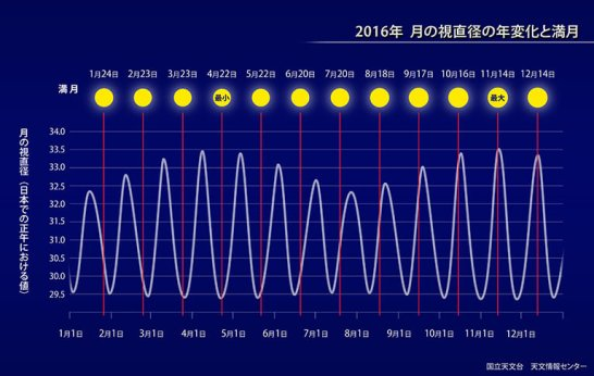 2016年 月の視直径の年変化と満月 - 国立天文台