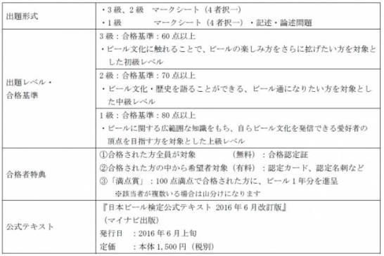 日本ビール検定 - 試験概要