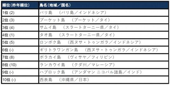 【アジアのベストアイランド トップ10】
