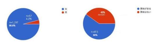 「アウトドアについて」意識調査結果 - フリル(FRIL)調べ