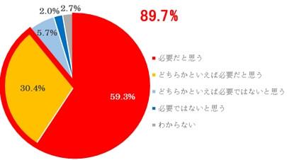 日本にもオリーブオイルのわかりやすい品質規格が必要だと思いますか?(N=560)