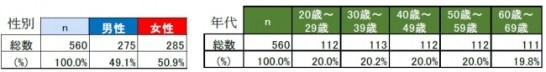 オリーブオイルの品質に関する意識調査