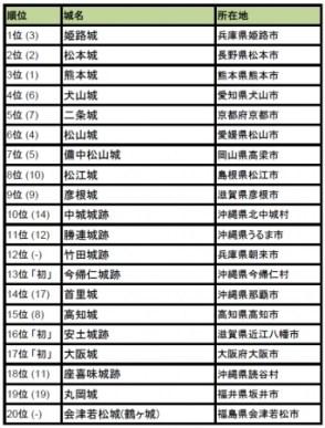 行ってよかった!日本の城ランキング 2016 トップ20