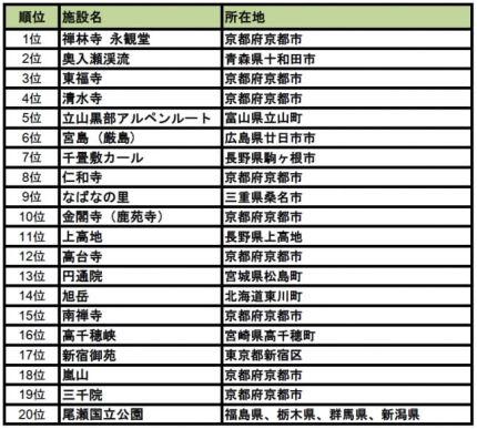【行ってよかった!紅葉名所ランキング2016 トップ20】