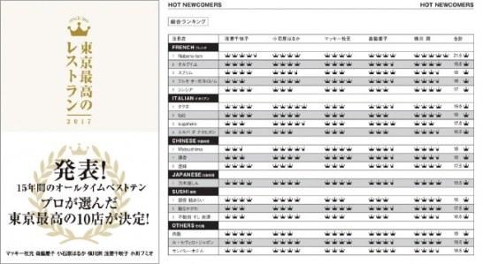 『東京最高のレストラン2017』ランキングプ+表紙