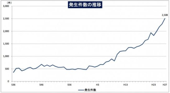 出典元:警察庁生活安全局地域課「平成27年における山岳遭難の概況」