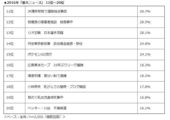 ◆2016年『重大ニュース』 11位~20位