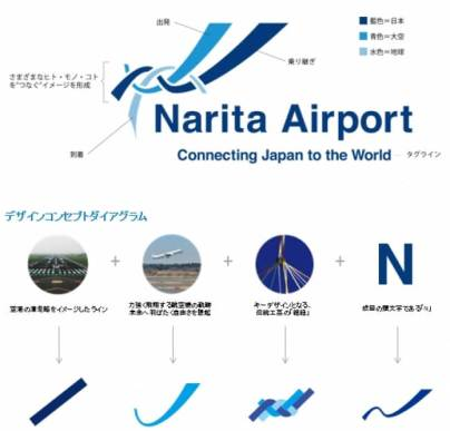 成田空港(新ロゴ) ※商標登録出願中(デザインコンセプト)