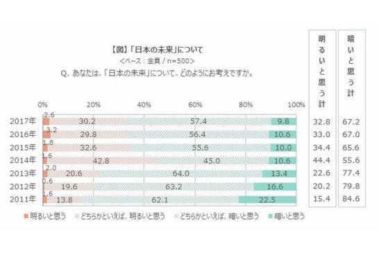 2017年 新成人に関する調査 - 日本の未来について