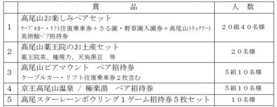 高尾山トクトクブック ‐ 京王電鉄