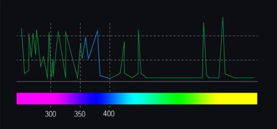 UV(紫外線)- Indiegogo