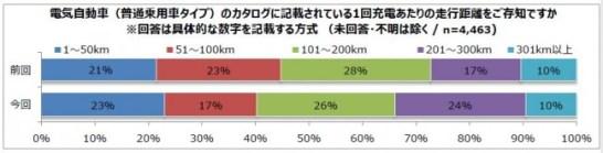 電気自動車 1回充電あたりの航続距離は「101km~200km」と認識する人が最多