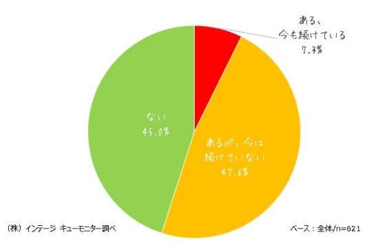 登山をしたことがある人は54.9%。