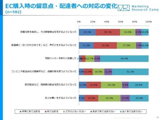 Eコマース&アプリコマース月次定点調査(2017年7月度) - ジャストシステム