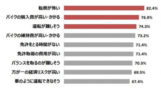 【グラフ5】憧れはあるものの、二輪免許を取得しない理由 n=273(複数回答)