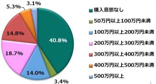 【レベル4】※免許保有者(772人)に限り調査