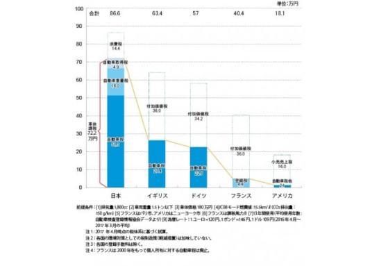 各国の自動車にかかる税金 - 自動車税制改革フォーラム調(下グラフ参照)
