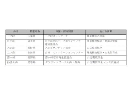 2017年度の日本山岳遺産認定地と認定団体