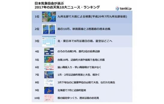 日本気象協会が選ぶ2017年お天気10大ニュース・ランキング - 日本気象協会